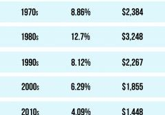 Mortgage Rates & Payments by Decade [INFOGRAPHIC] | MyKCM